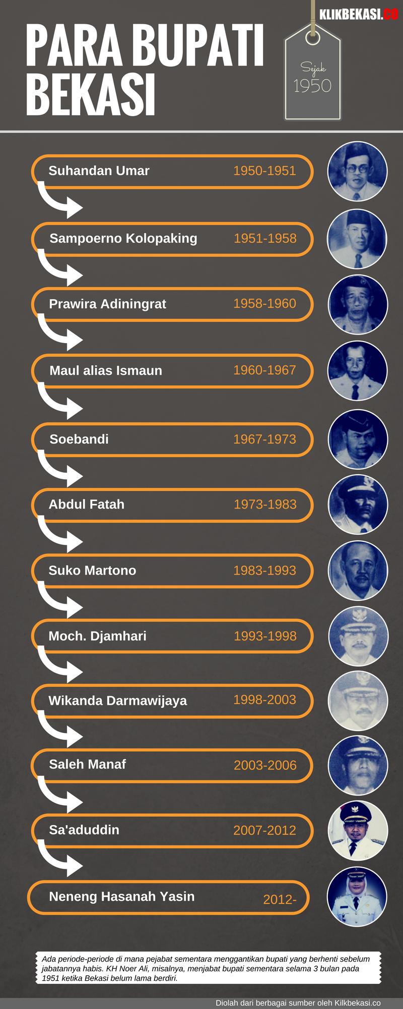 bupatibekasi-infografis