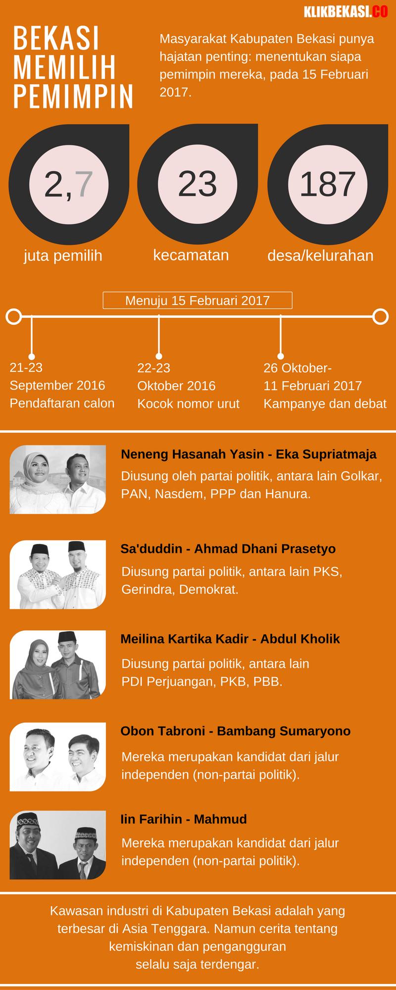 infografis-bekasi-memilih