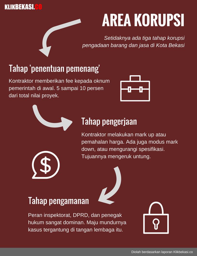 infografis-korupsi-kota-bekasi