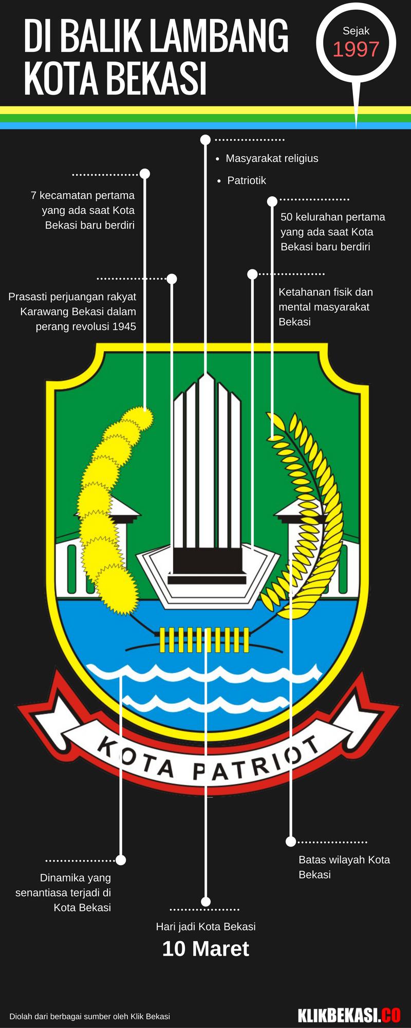 infografis-logo-kota-bekasi