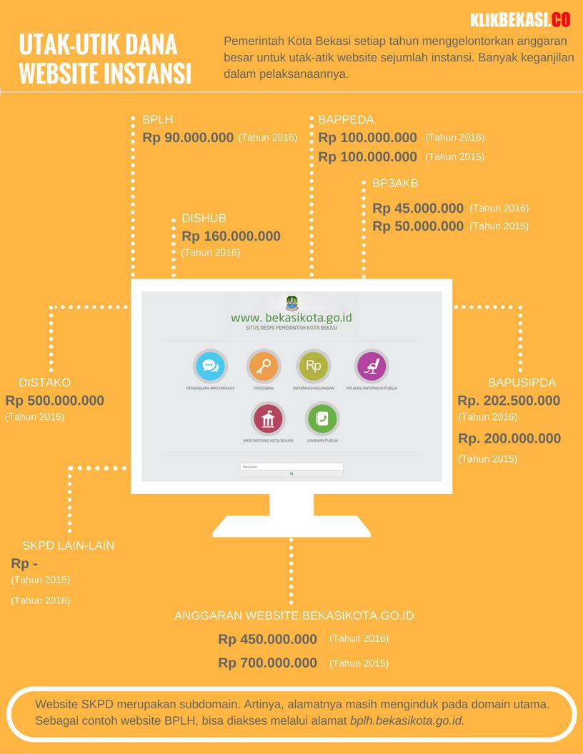 infografis-website-instansi-pemkot-bekasi