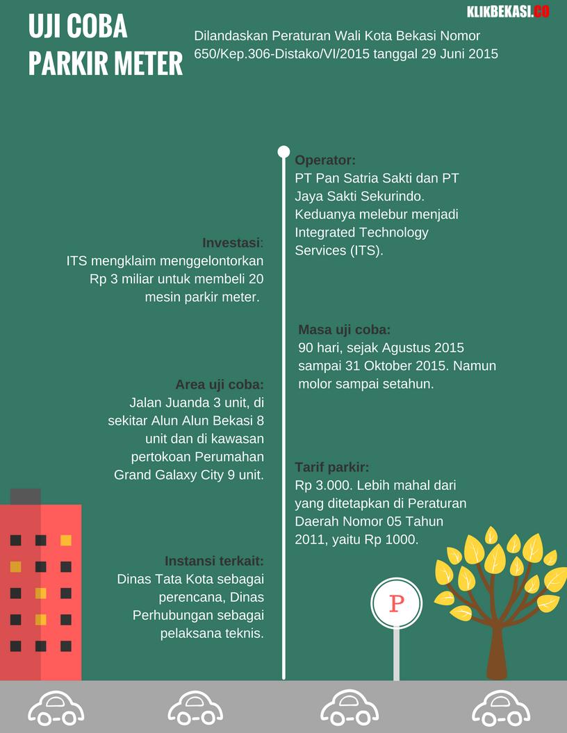 parkir-meter-infografis