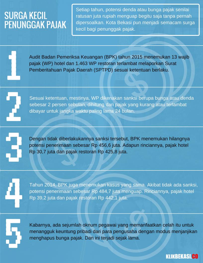 infografis-pajak-kota-bekasi